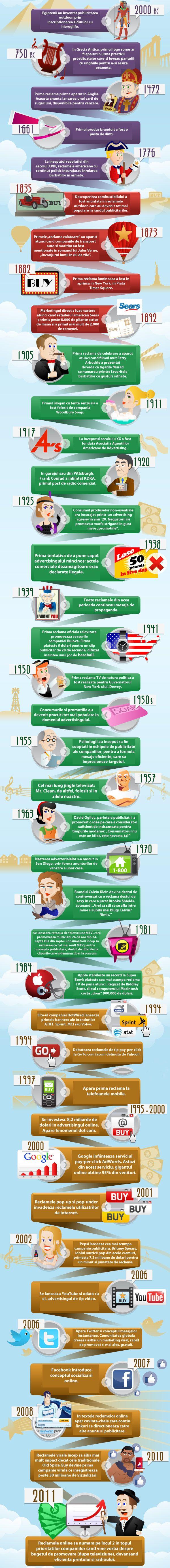 istoria-publicitatii