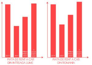 Piata de rent a car in anul 2022